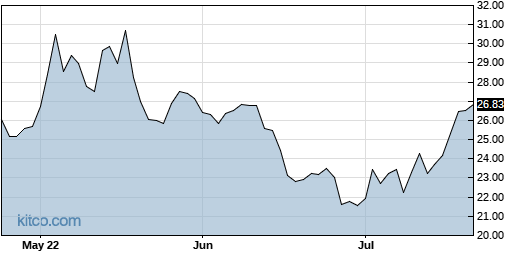 CWH 3-Month Chart