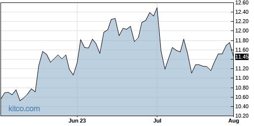 DENN 3-Month Chart