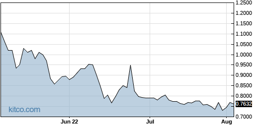 DGLY 3-Month Chart