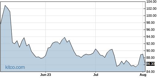 DIS 3-Month Chart