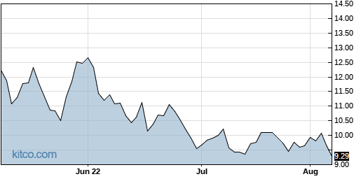 DLTH 3-Month Chart