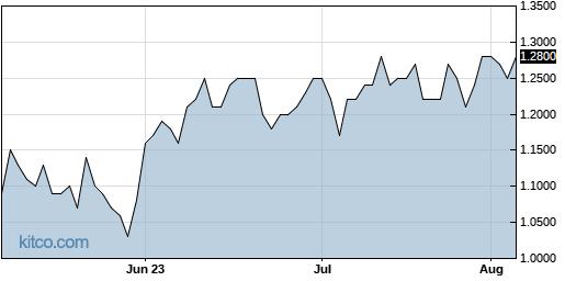 DNN 3-Month Chart