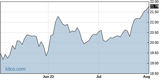 EBF 3-Month Chart
