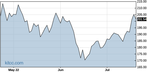 EFX 3-Month Chart