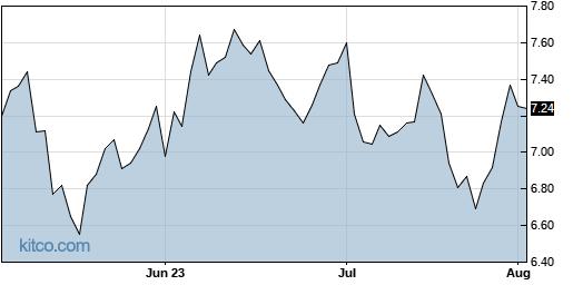 EGAN 3-Month Chart