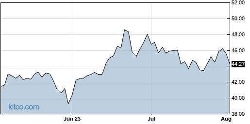 EGLE 3-Month Chart