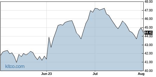 EPR 3-Month Chart