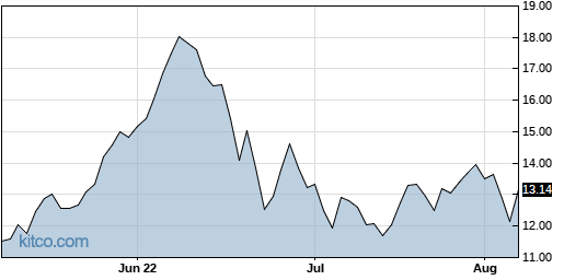 ERF 3-Month Chart