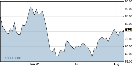 FAS 3-Month Chart