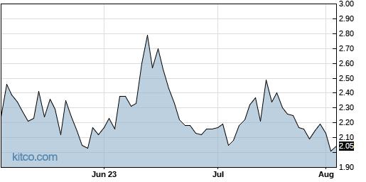 FCEL 3-Month Chart