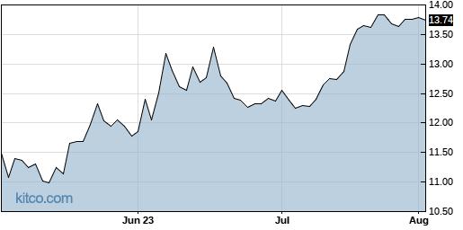 FMNB 3-Month Chart