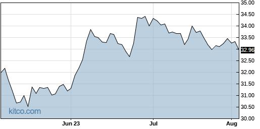 FOXA 3-Month Chart