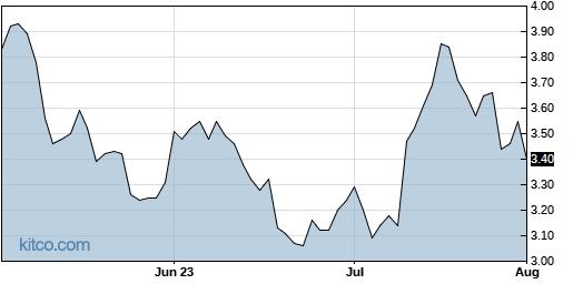 FSM 3-Month Chart