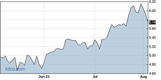 GGB 3-Month Chart