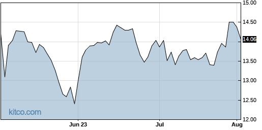 GNK 3-Month Chart