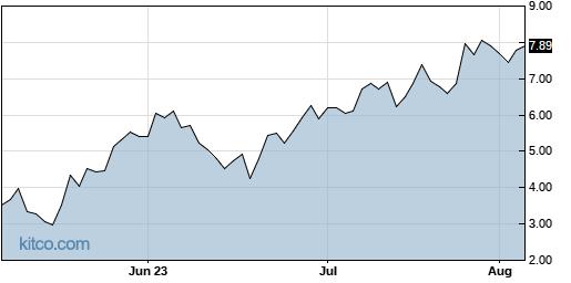 GRPN 3-Month Chart