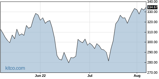 GS 3-Month Chart