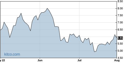 GSM 3-Month Chart