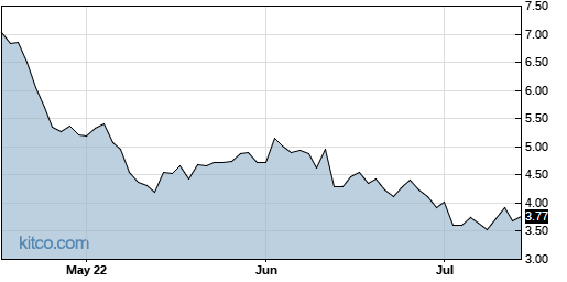 HL 3-Month Chart