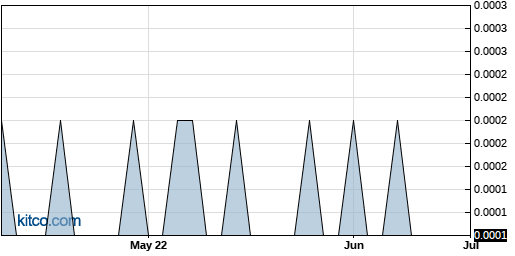 HMNY 3-Month Chart