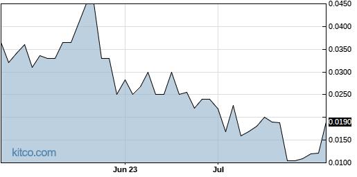 ICNB 3-Month Chart