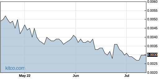 IGEN 3-Month Chart