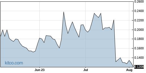 INFI 3-Month Chart