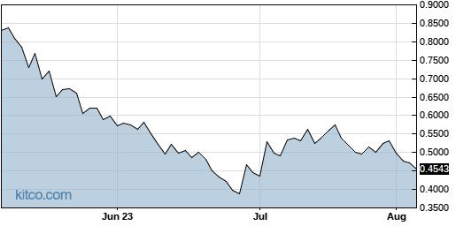 INO 3-Month Chart