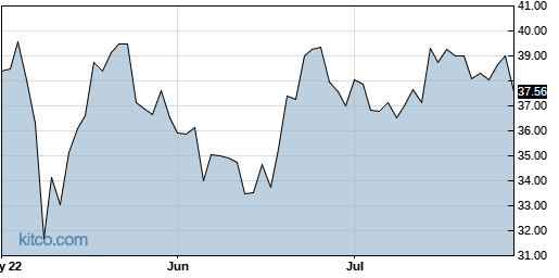 IONS 3-Month Chart