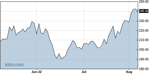 ISRG 3-Month Chart