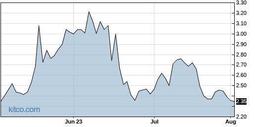 IZEA 3-Month Chart