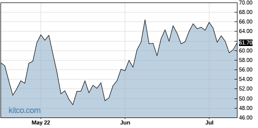 JD 3-Month Chart