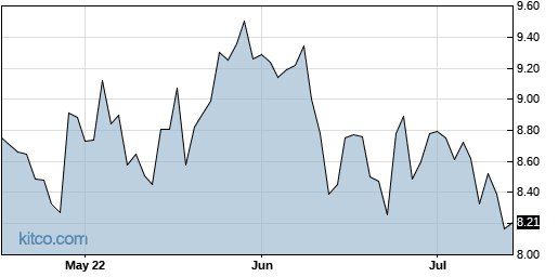 KEP 3-Month Chart