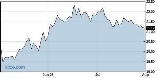 LARK 3-Month Chart