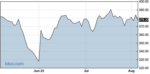 LULU 3-Month Chart
