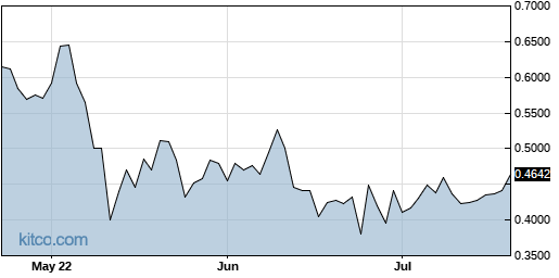 MARK 3-Month Chart