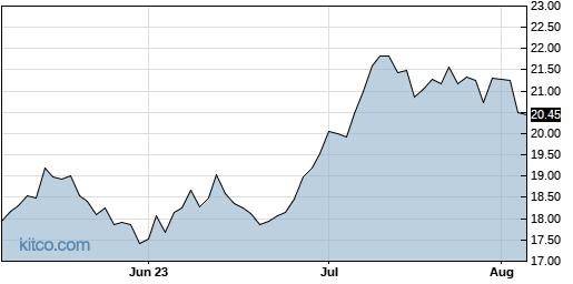 MAT 3-Month Chart