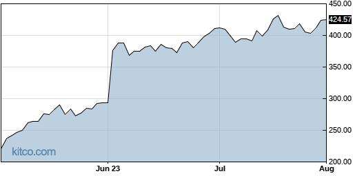 MDB 3-Month Chart