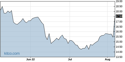 MDRX 3-Month Chart