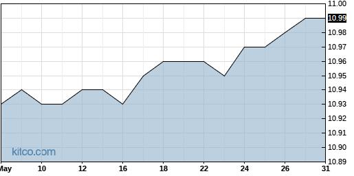 MGI 3-Month Chart