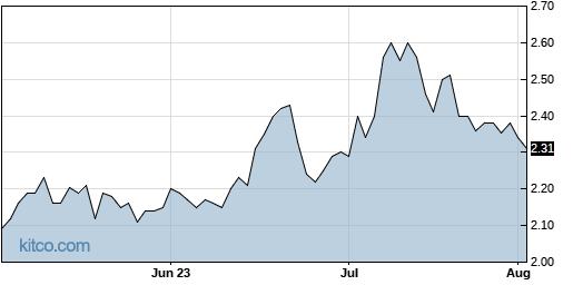MNOV 3-Month Chart