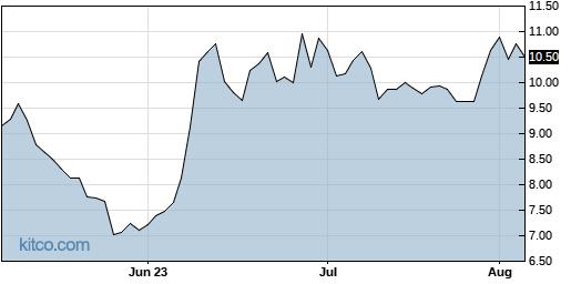 MRNS 3-Month Chart