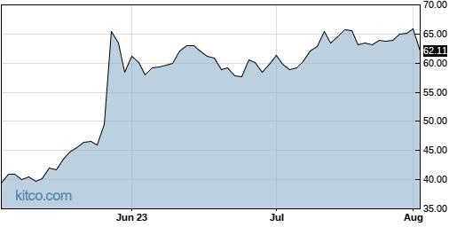 MRVL 3-Month Chart