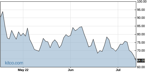 MTCH 3-Month Chart