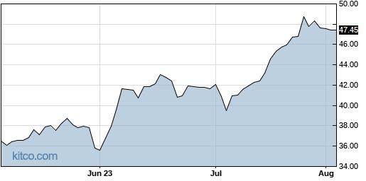 NBN 3-Month Chart