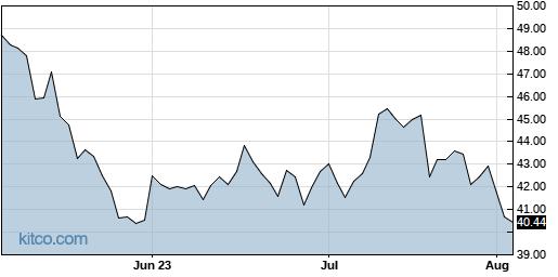 NEM 3-Month Chart