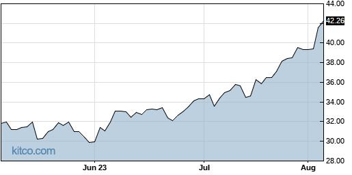 NOG 3-Month Chart