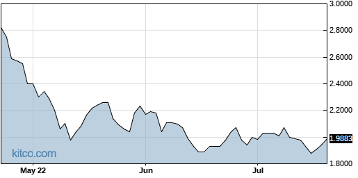 NSPR 3-Month Chart