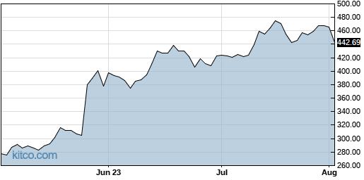 NVDA 3-Month Chart