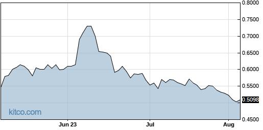 NWBO 3-Month Chart